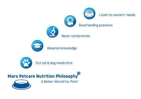 Mars Petcare Nutrition Philosophy