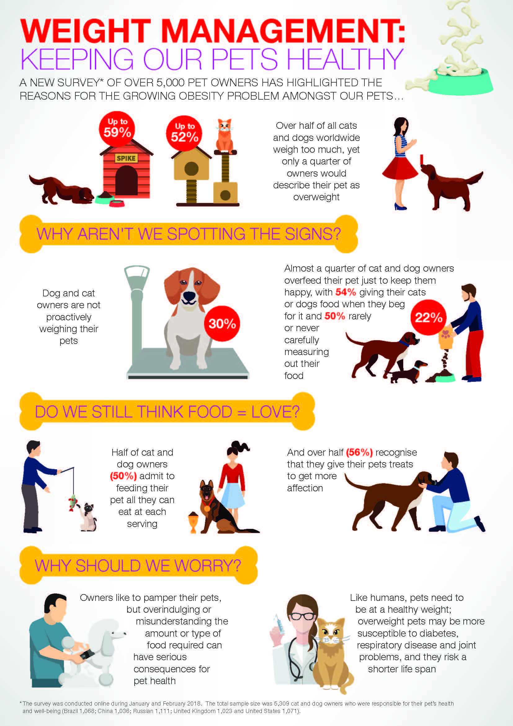 Weight Management Keeping Our Pets Healthy Infographic IMAGE